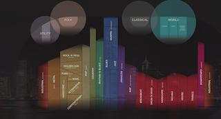 musicmap.info