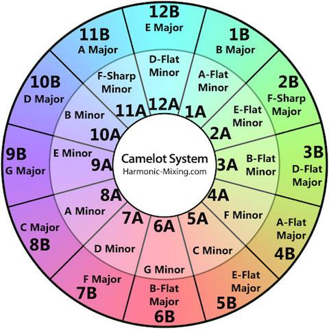 Photo: Harmonic-Mixing.com